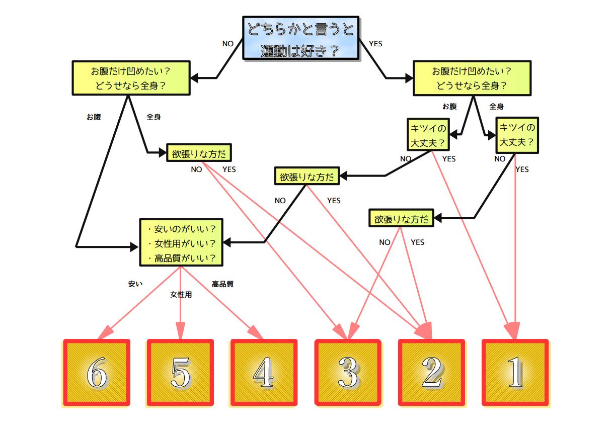 EMS 選び方