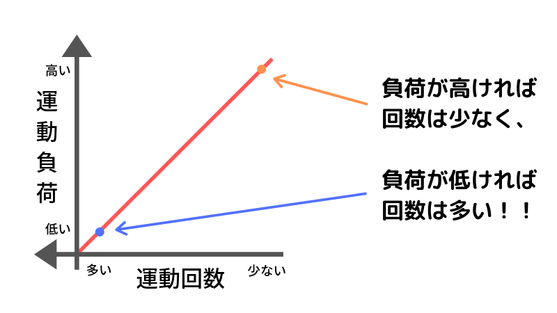 運動負荷と運動回数の関係 グラフ